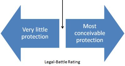 Legal Battle Rating